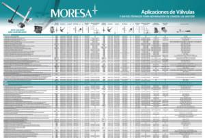 aplicaciones-valvulas-moresa