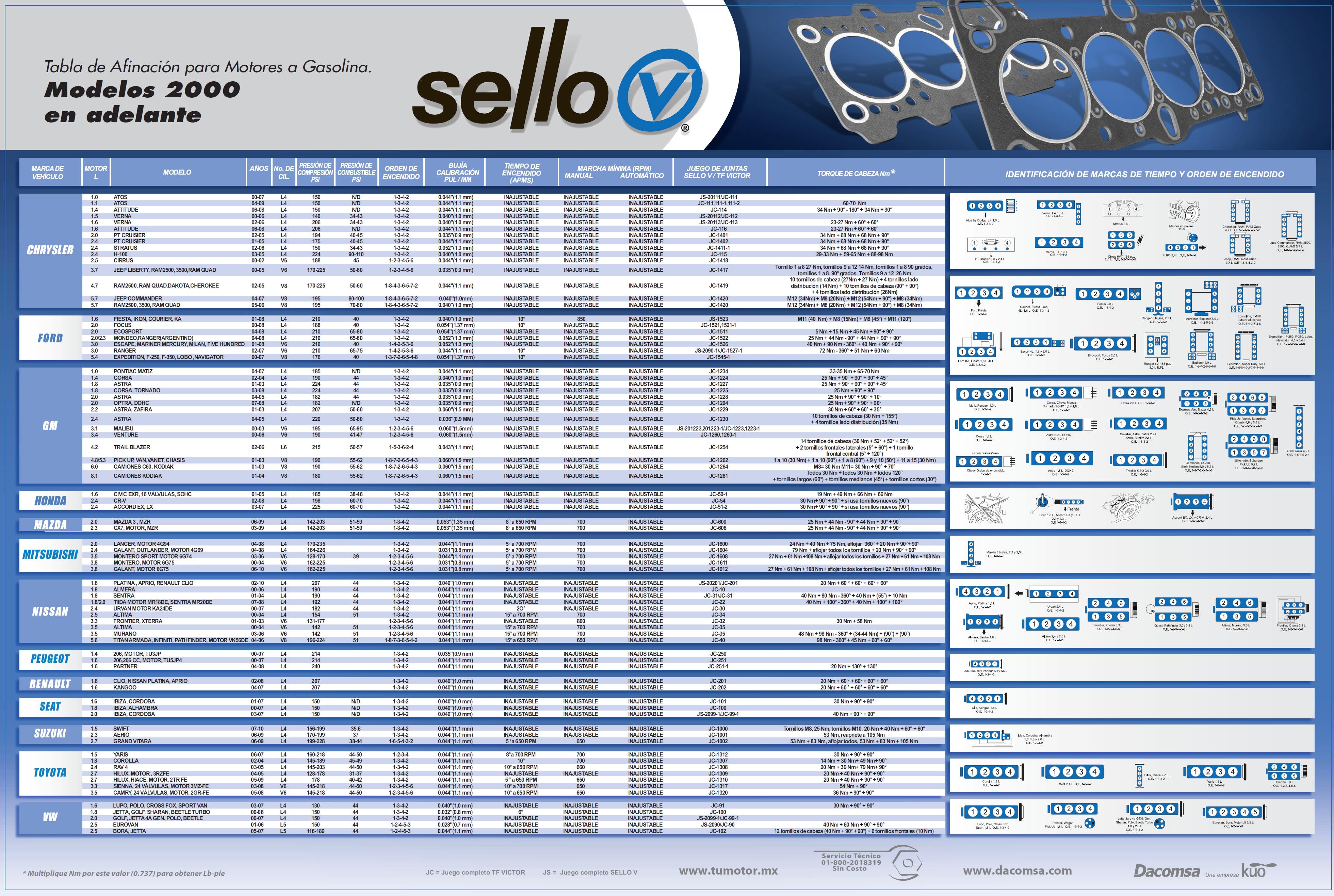 Especificaciones Xtrail Nissan