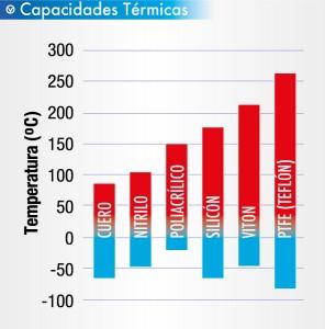 capacidades-termicas